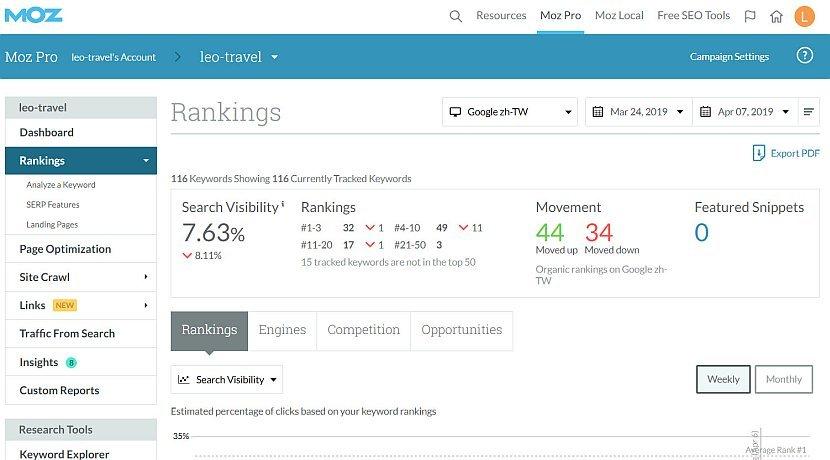 SEO小教室–Pro Rank Tracker等五项Google排名追踪工具比较